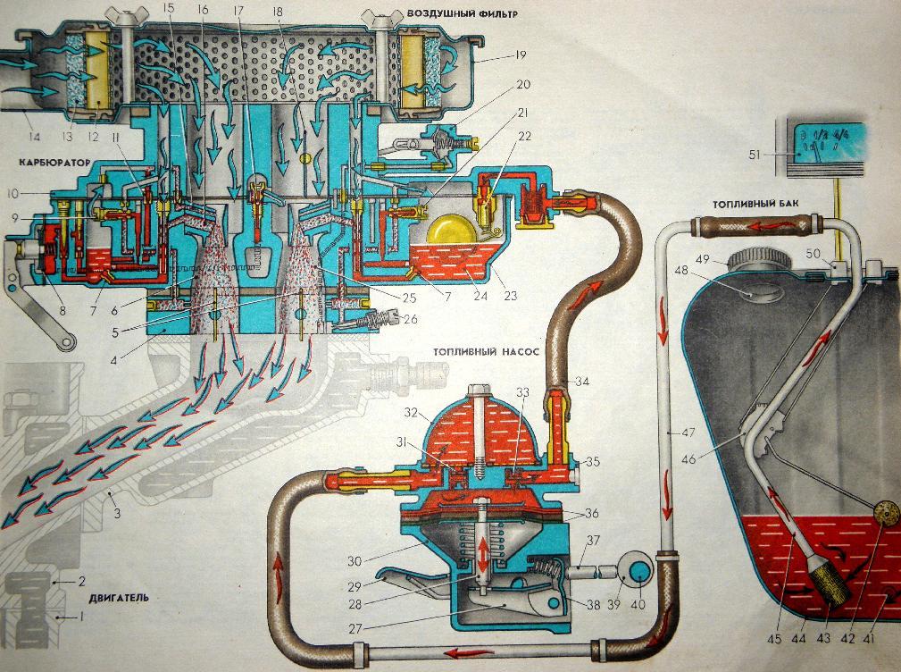 Схема подачи воздуха и топлива