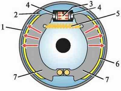 Схема работы барабанного тормозного механизма: 1 - тормозной барабан; 2 - тормозной щит; 3 - рабочий тормозной...