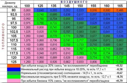 солекс таблица топливных жиклеров
